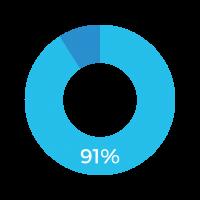 91% (1)
